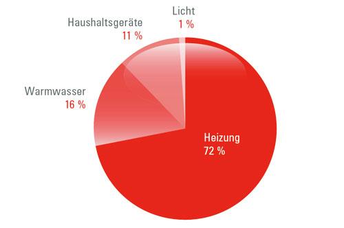 Grafik Heizung-Energieverbrauch
